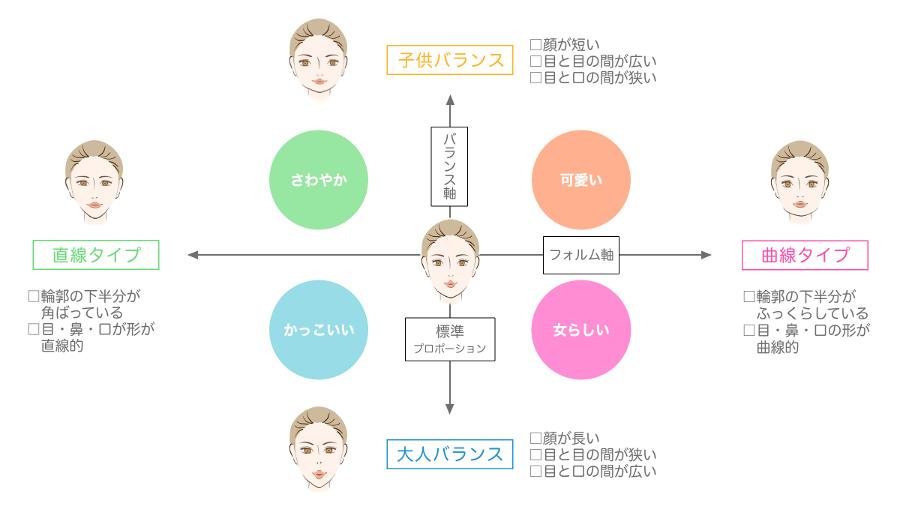 4つの顔型(さわやか、かっこいい、可愛い、女らしい)から似合う髪型を診断