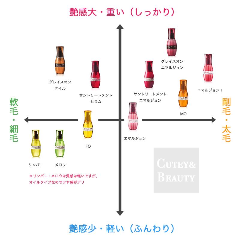 エルジューダシリーズの選び方種類別ポジショニングマップ(艶感重さ別)
