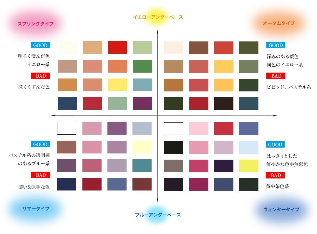 自分に似合うパーソナルカラー,スプリング,オータム,サマー,ウィンダー,春夏秋冬の色,四季